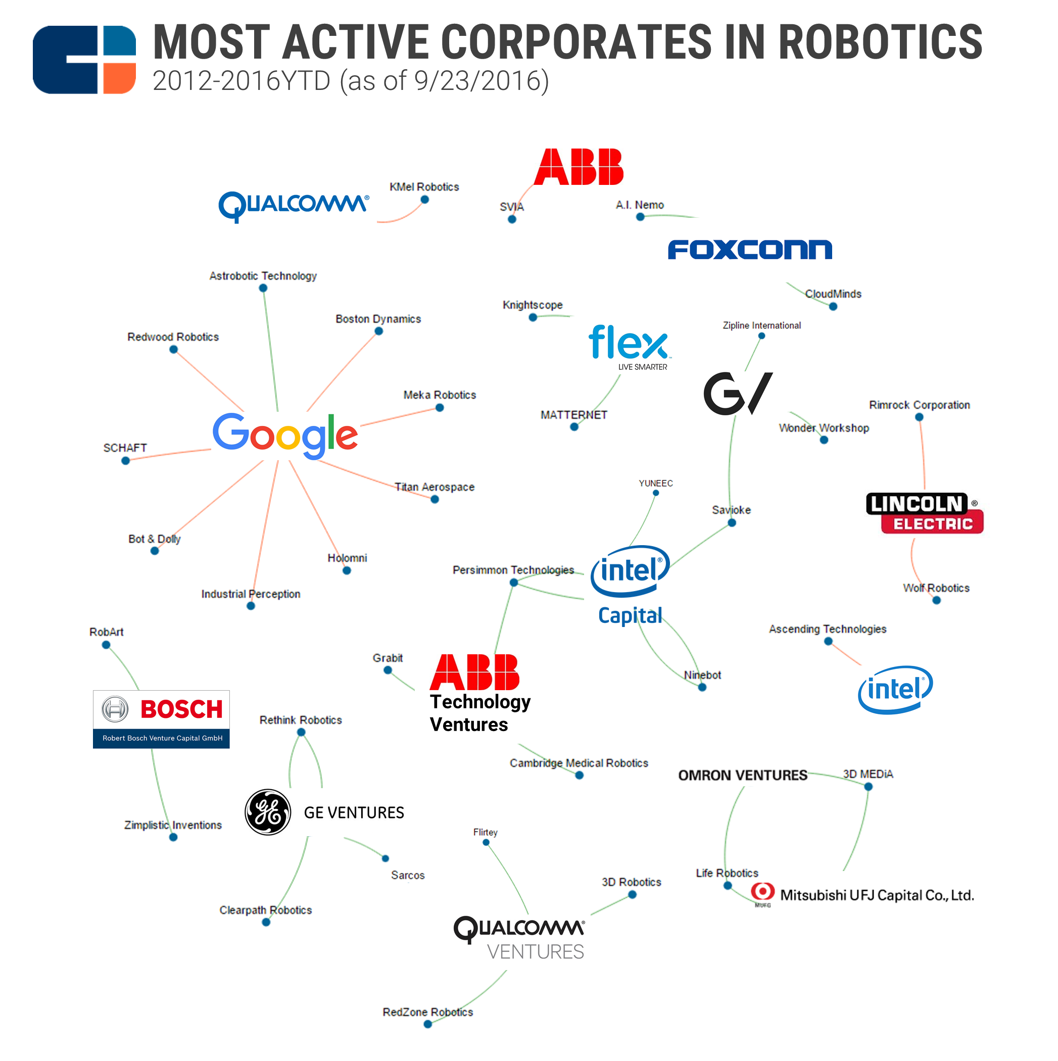 Robotics_corporates_BSG_q316