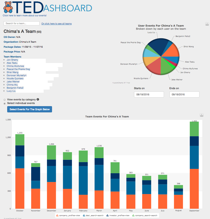 Ted Dashboard