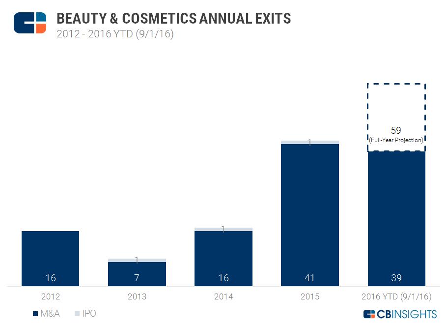 beauty exits chart