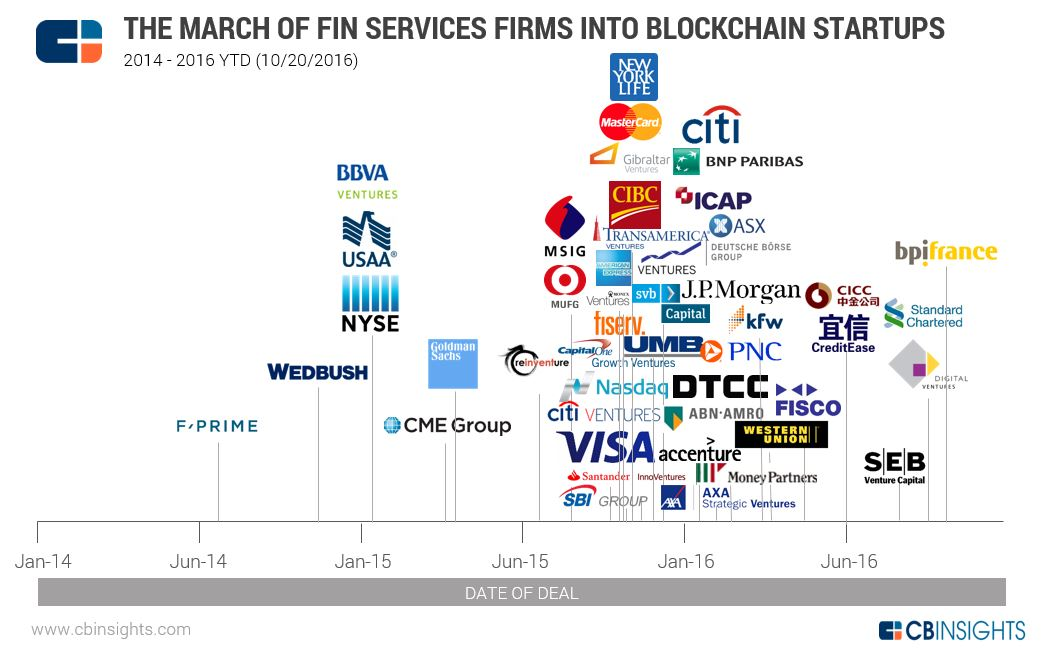 blockchainfinservicesgraphic