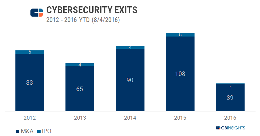 cyber exits 22