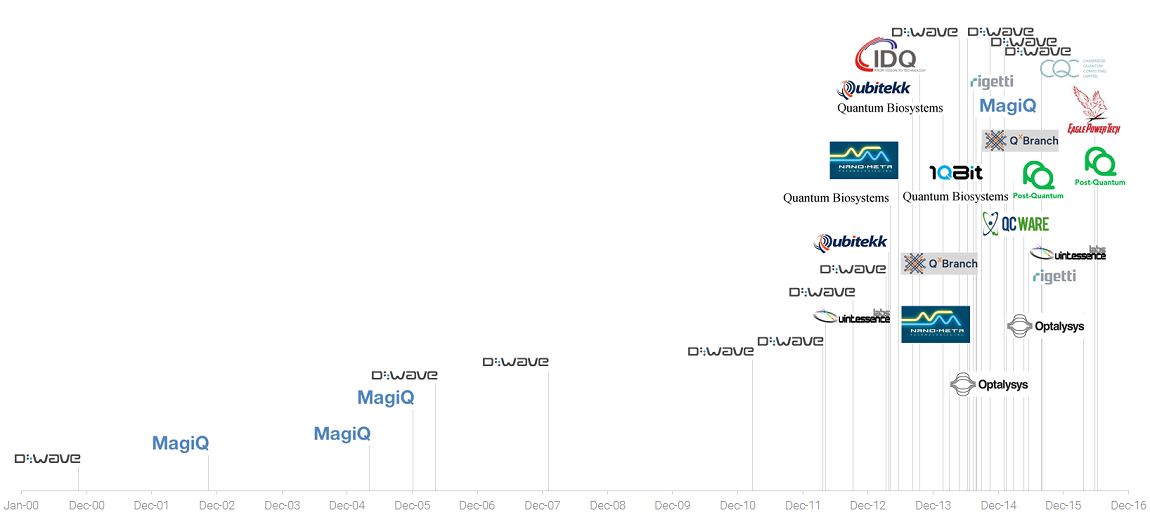 equity timeline cover image