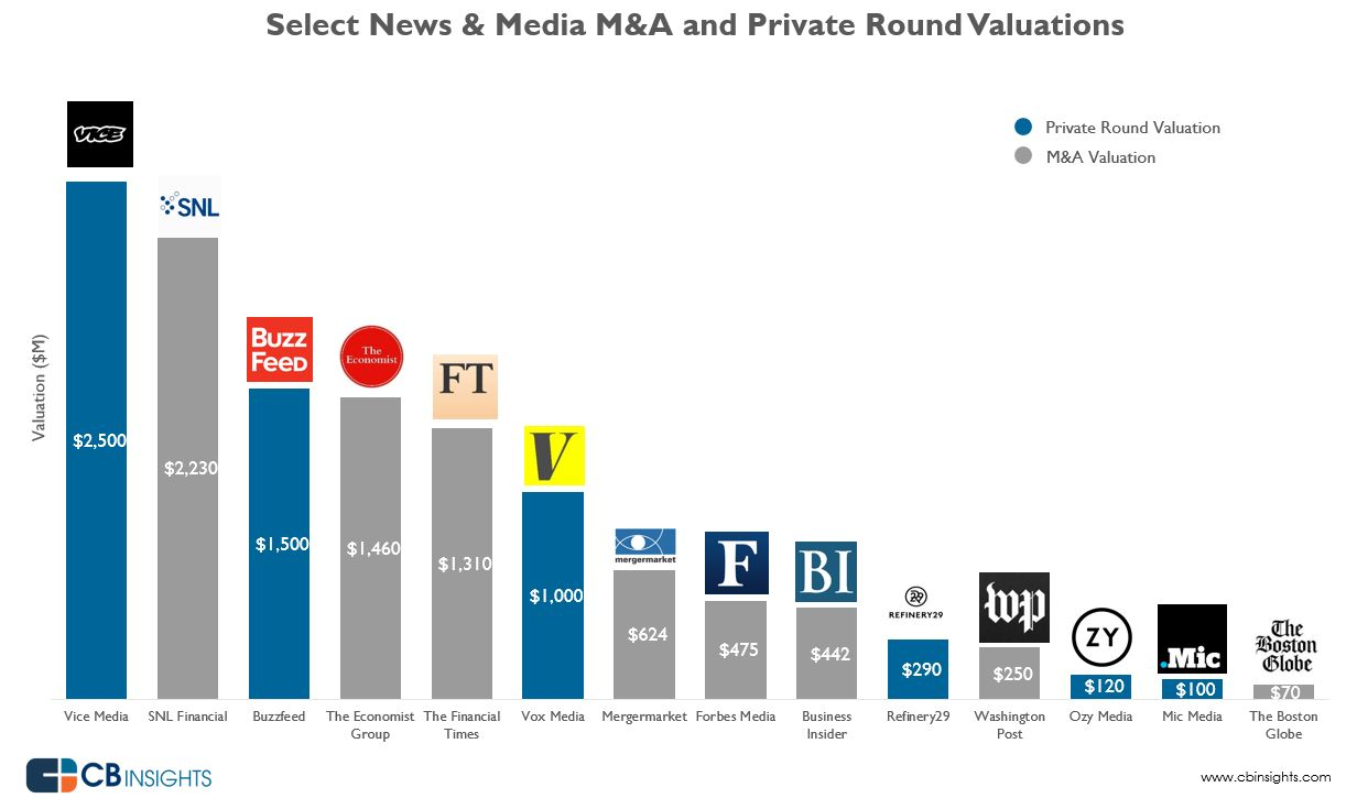 The News & Media Valuation Boom in One Chart