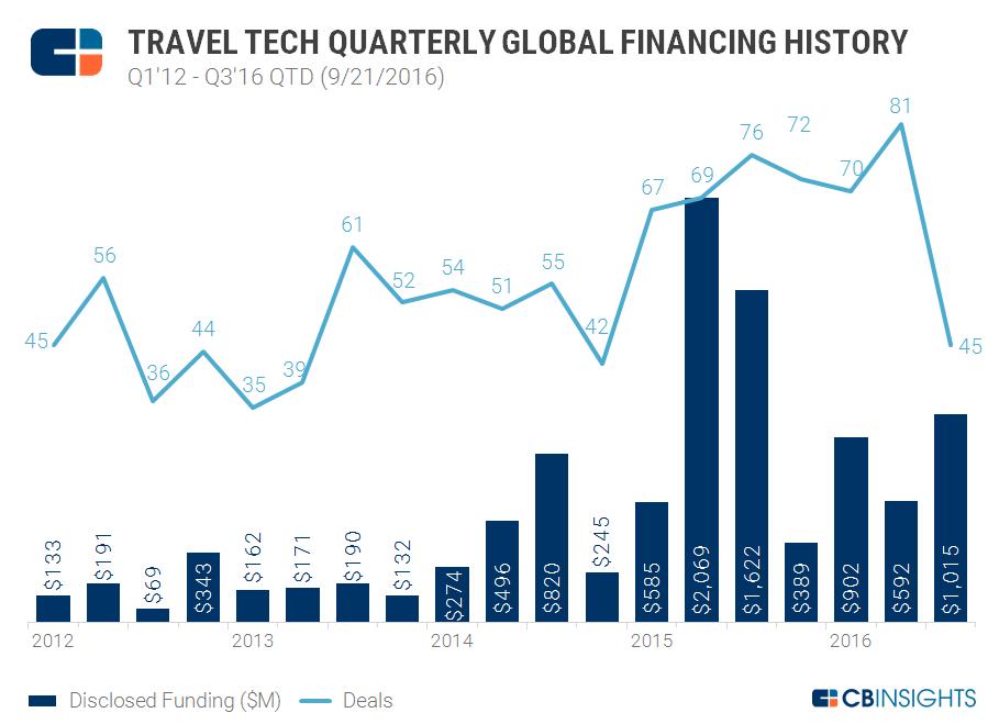 quarterly financing history