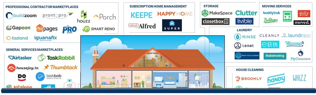 Uber for X, Home Edition: 69 On-Demand Home Service Startups in ...