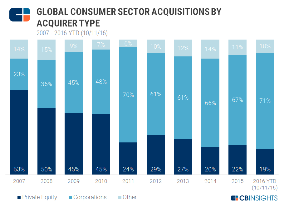 10.14 Acquirers by Type