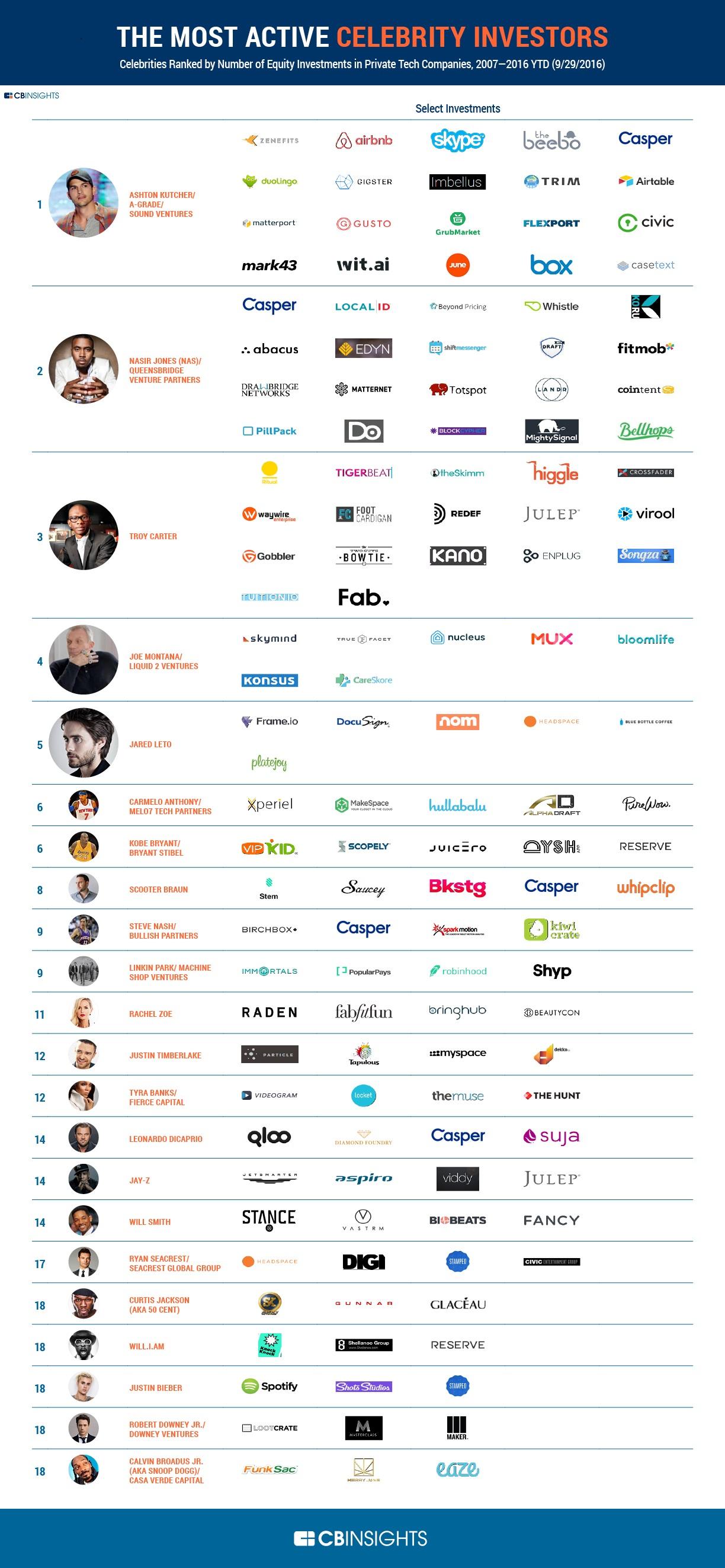 101416 Celebrity Investors Infographic r1 (2)