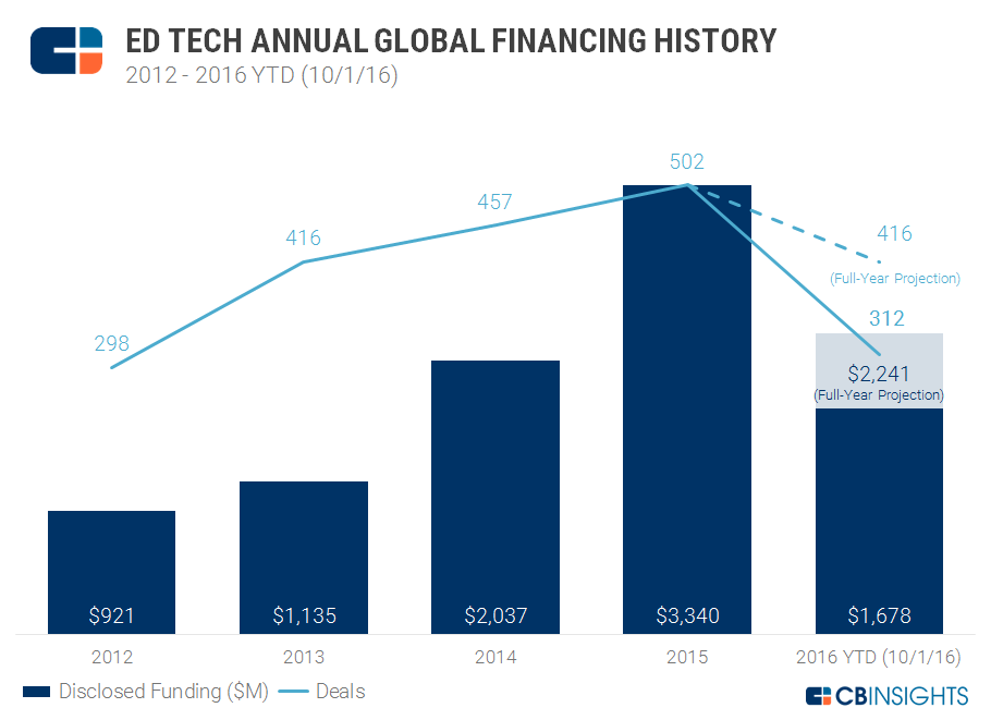 3Q16 Ed Tech Annual Funding