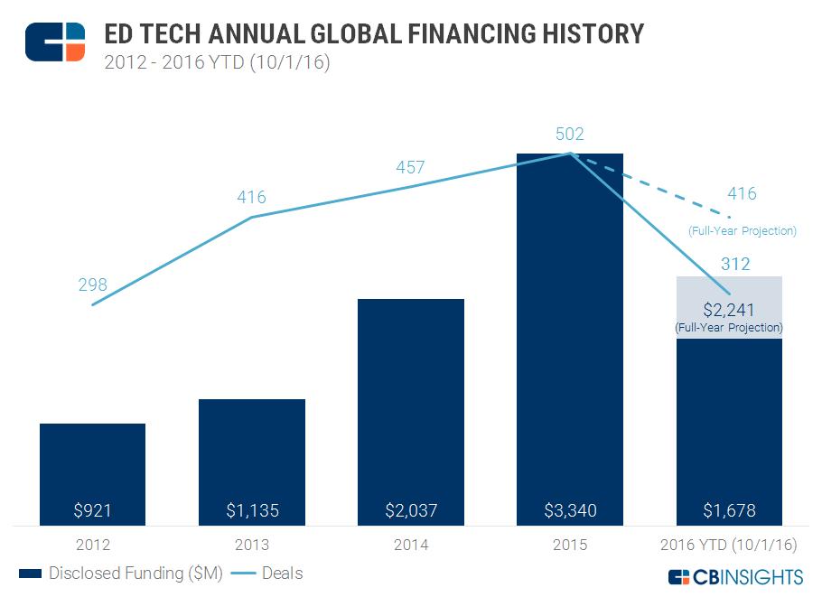 3Q16 Ed Tech Annual Funding