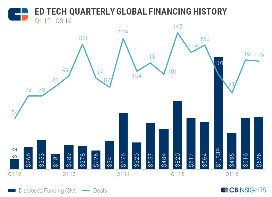 3Q16 Ed Tech Quarterly funding