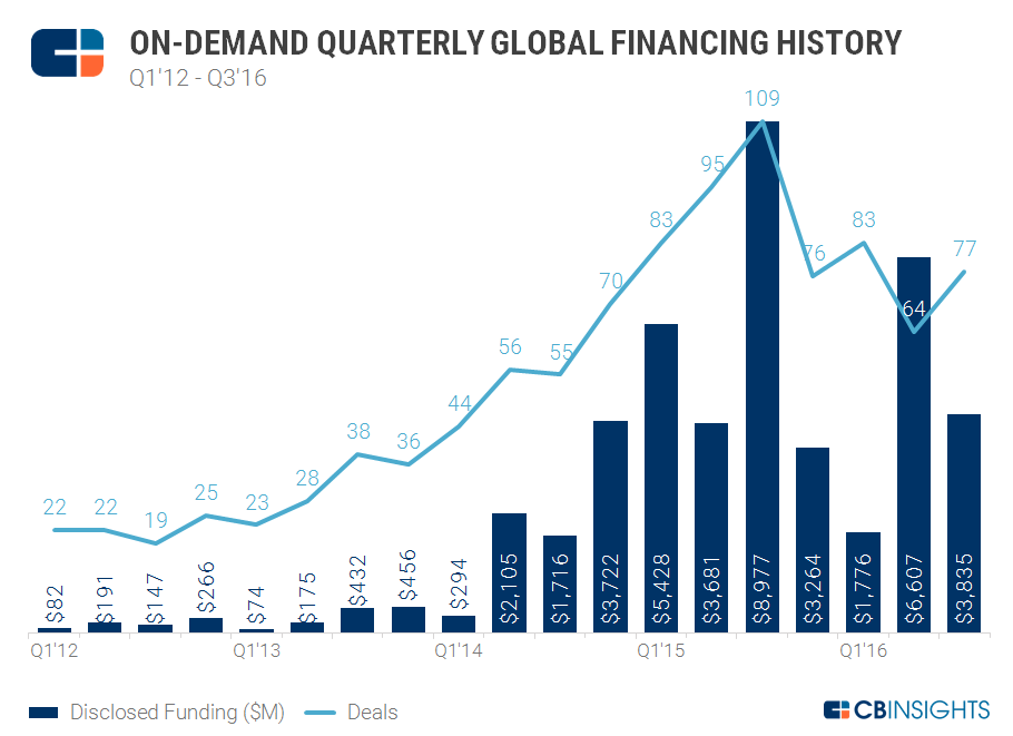 3Q16 On Demand Quarterly