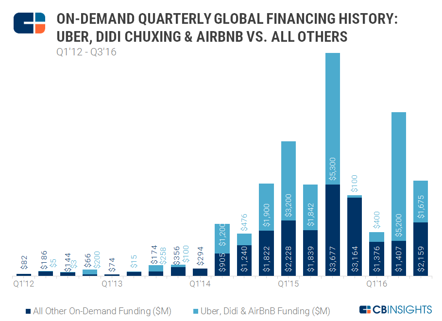 3Q16 all on demand vs top 3 funding chart