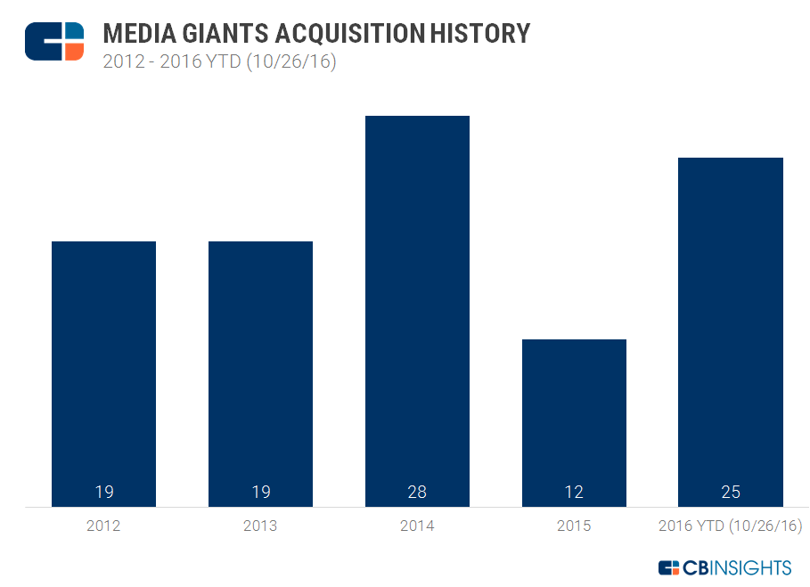 ACQUISITION HISTORY CHART