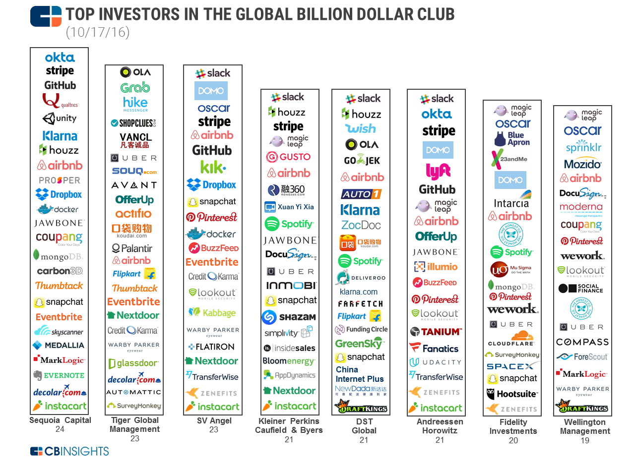 Billion Dollar Club 2016 Graphicv5