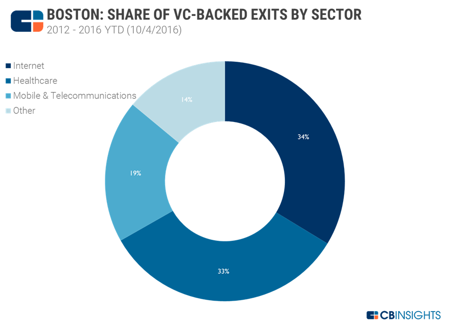 Boston exits by sector