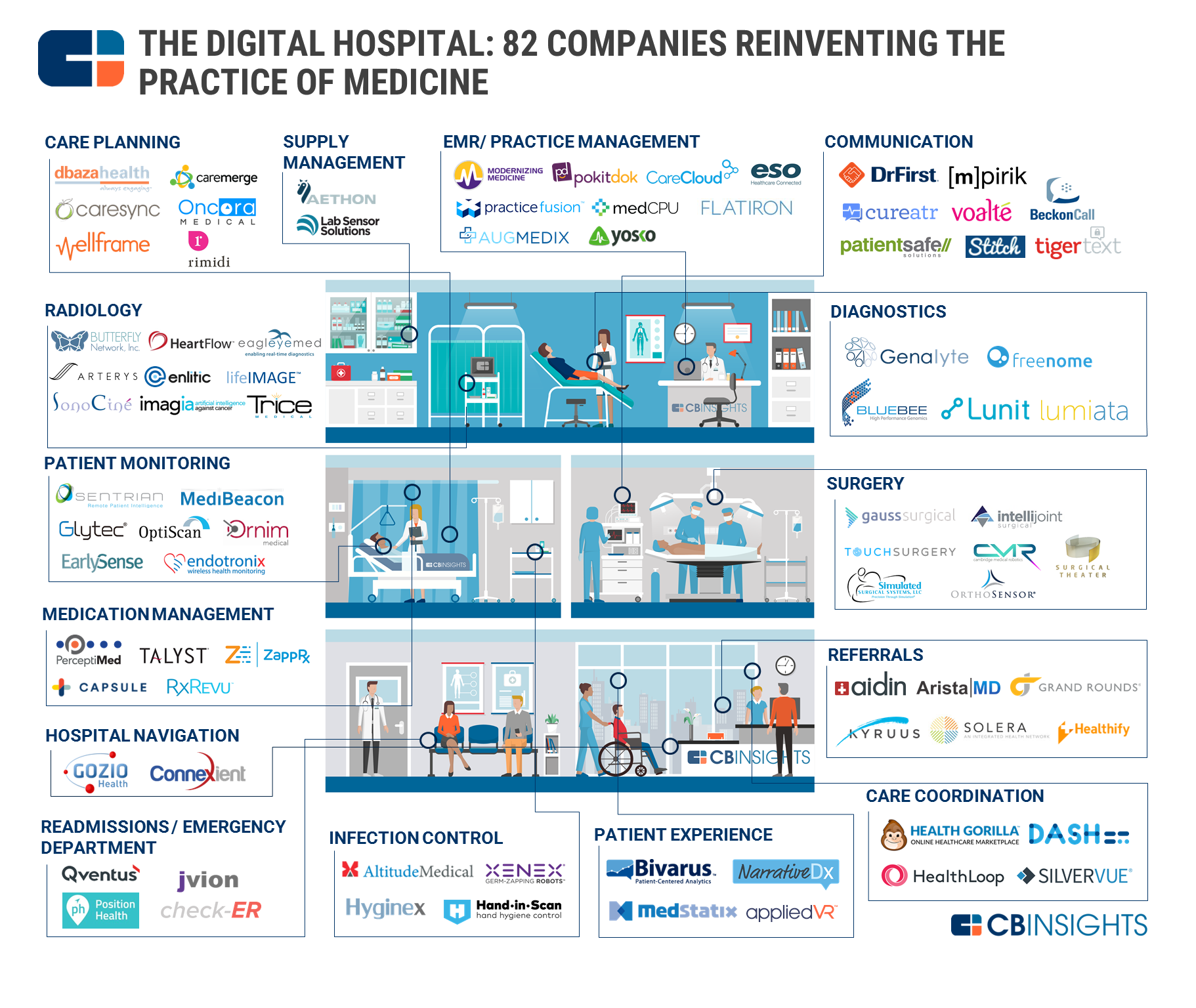 the digital hospital 80 companies pioneering the future