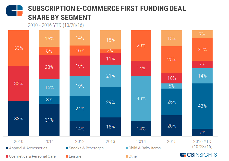 Ecomm subscription deal share by segment