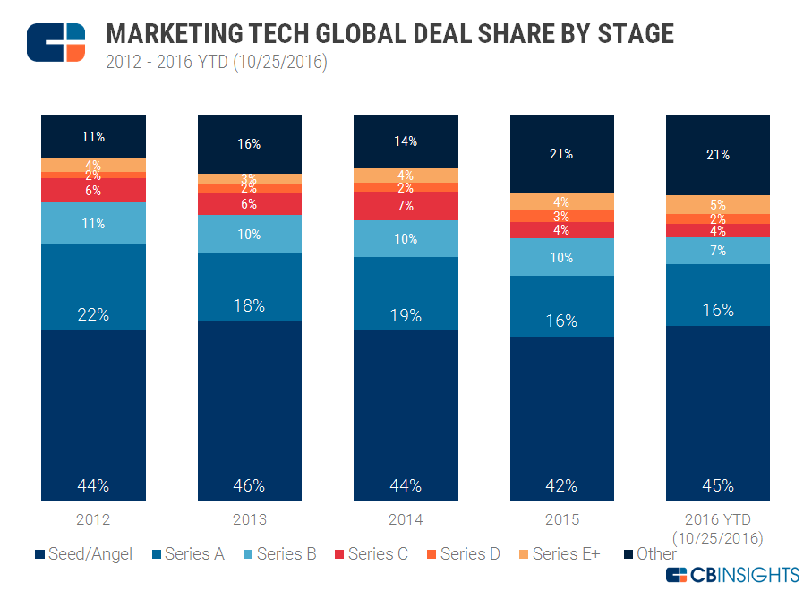Global Deal Share By Stage