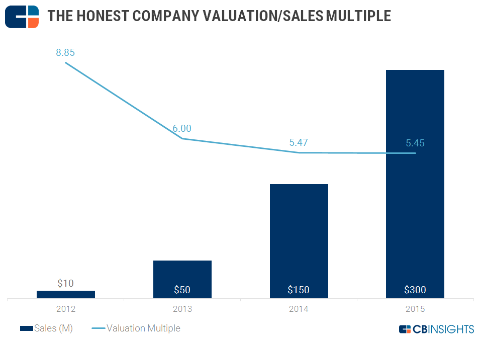 Honest Company Valuation Sales Multiple