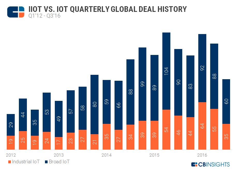 Industrial IoT Deals Comp