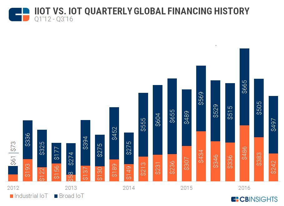 Industrial IoT_Broad Comparison2