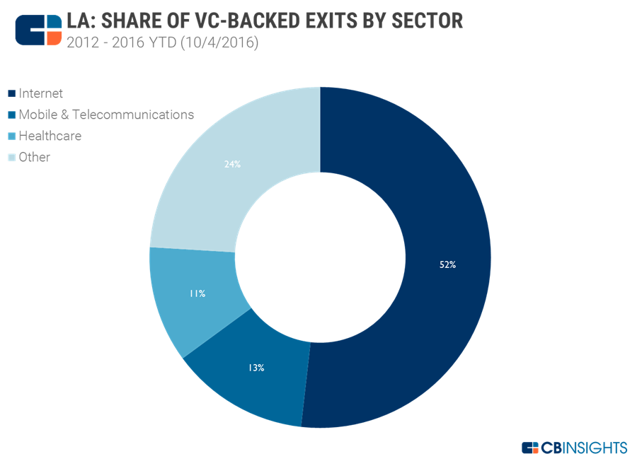 LA exits by sector