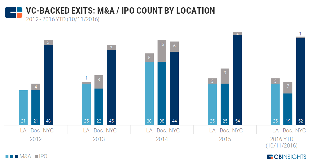 M&A IPO Cities Chart 7