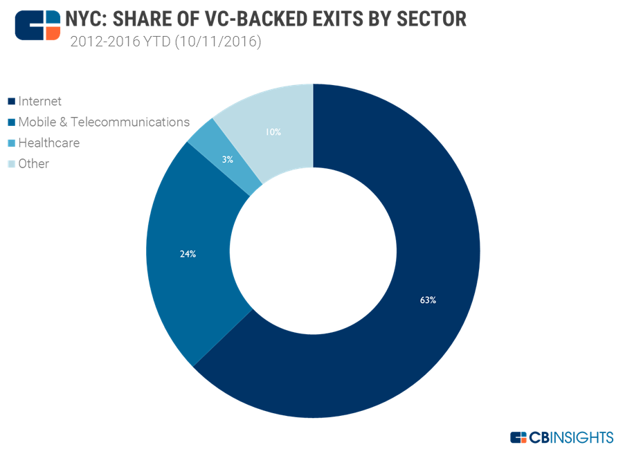 NYC exits by sector2
