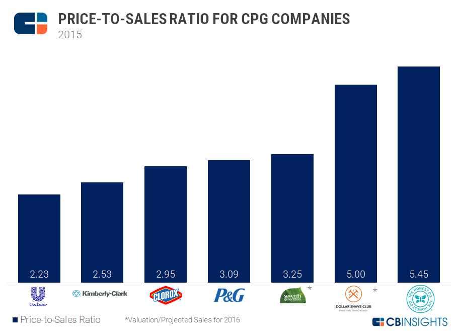Price To Sales CPG 2