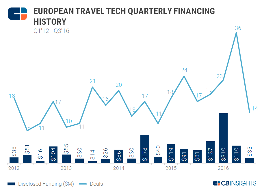 Quarterly funding euro travel 2