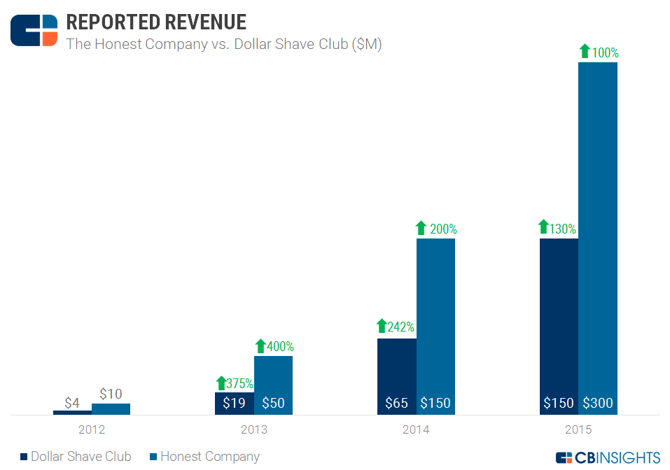 REPORTED REVENUE HONEST COMPANY DSC