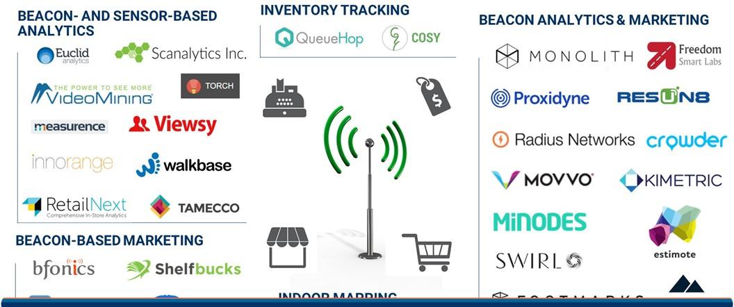 Retail iot header