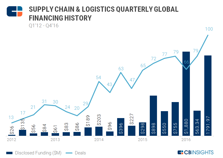 Deals To Supply Chain & Logistics Tech Startups Spike Upwards