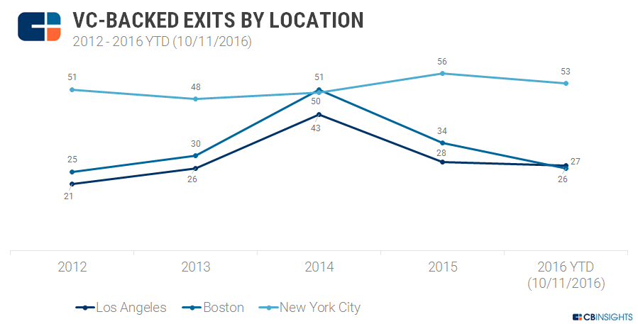 VC Backed Exits Annual By Location 4