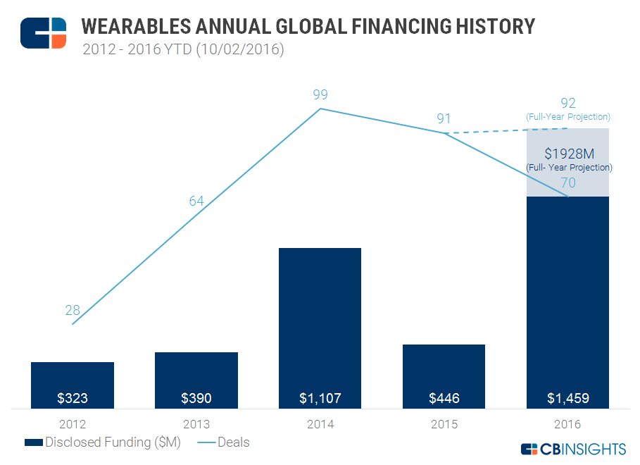 Wearables_Annual
