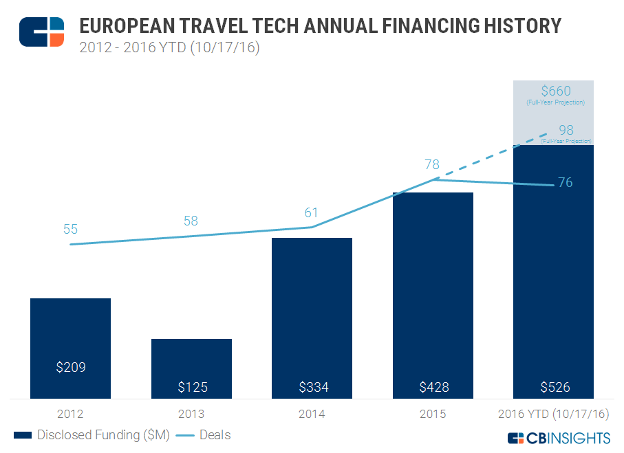 Yearly funding euro travel tech