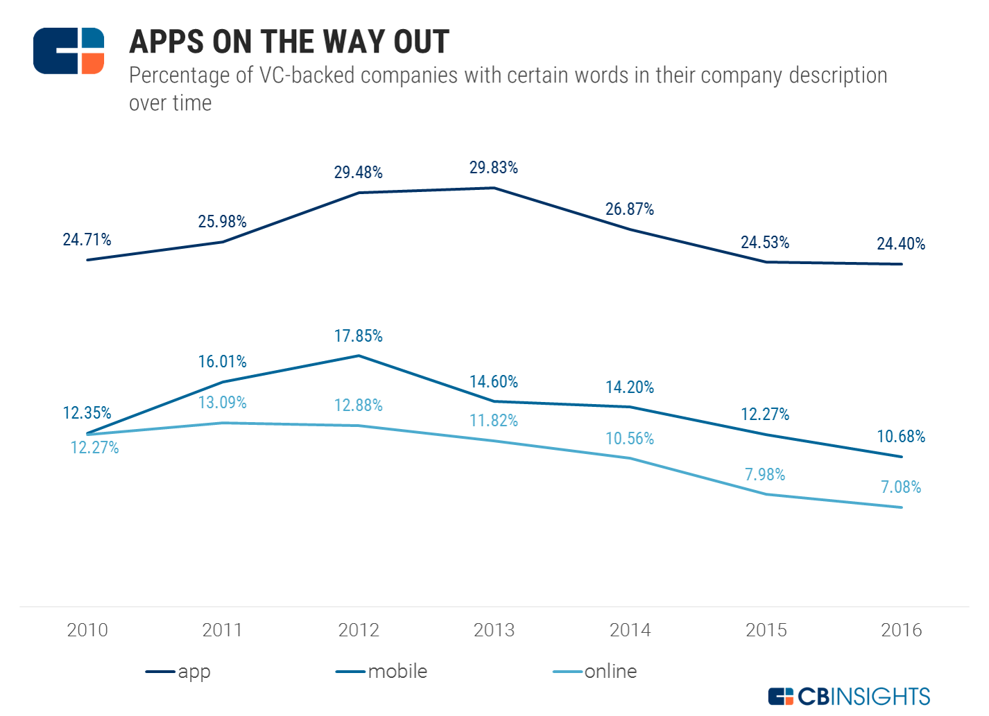 apps_onthe_way_out