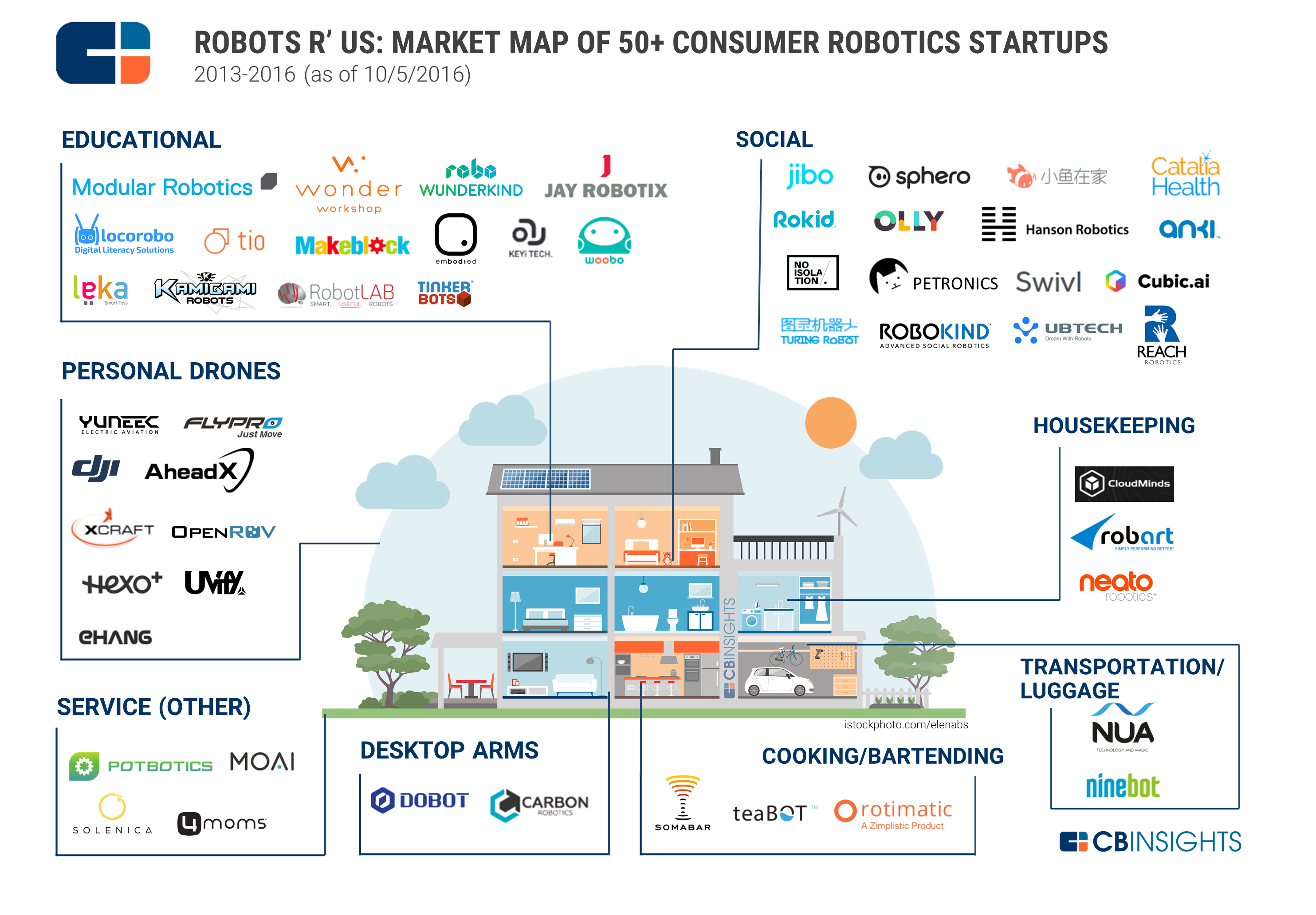 Mr Robot At Home 50 Consumer Robot Startups Helping To Clean Cook And More