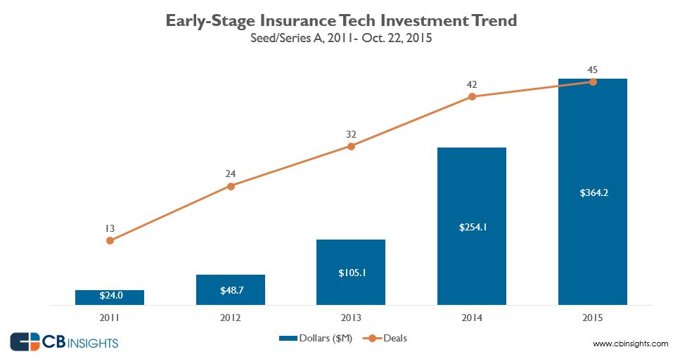 earlyinsurancetech