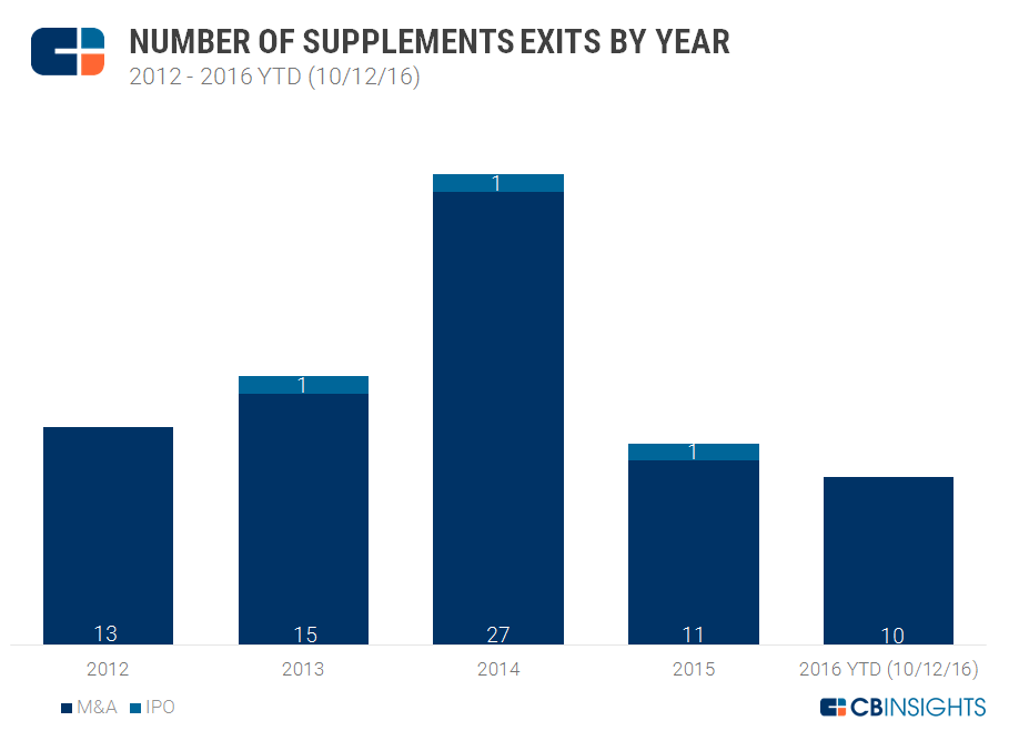 Unregulated And Loving It: Funding To Dietary Supplements Is
