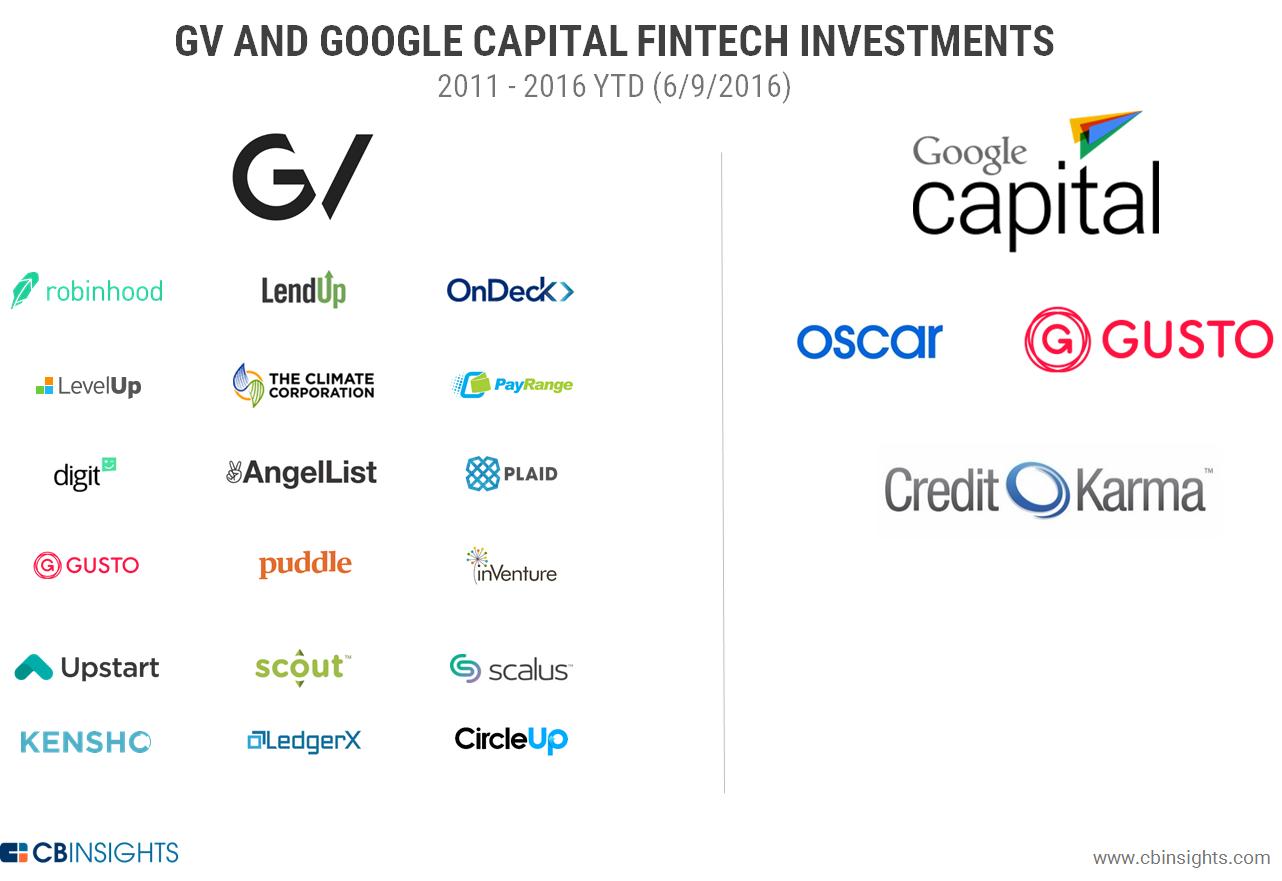 google-fintech-investment