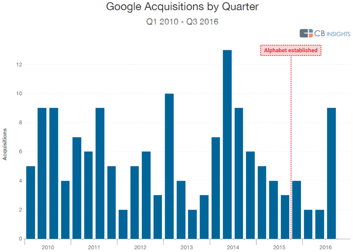 google-strategy-chart-acquisitions-alph
