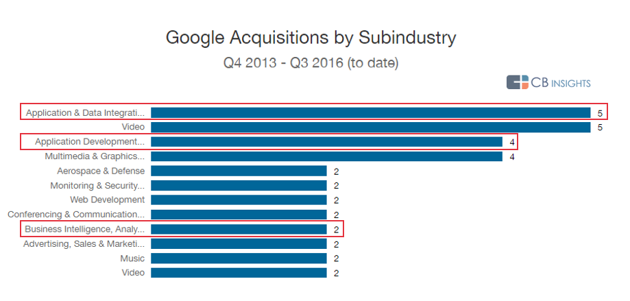 google-strategy-chart-acquisitions-sectors