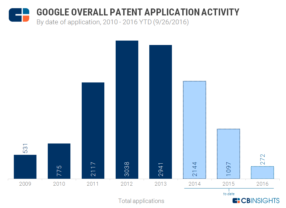 google-strategy-patent-overall-1