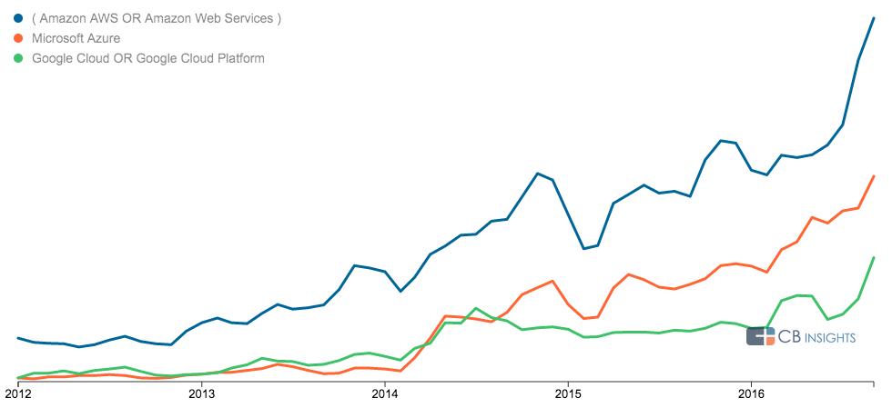 google-strategy-trends-enterprise-cloud-comp