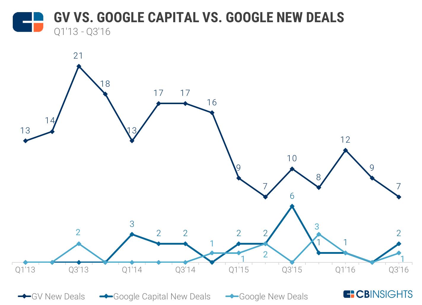 gv-gc-google-new-deals-q3-2016
