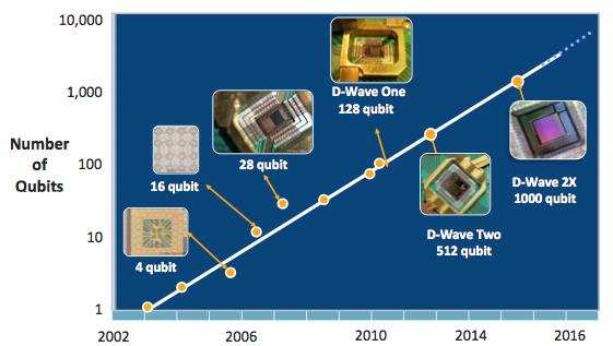 WTF Is Quantum Computing? A 5-Minute Primer