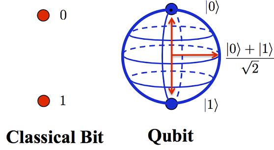 qubit2