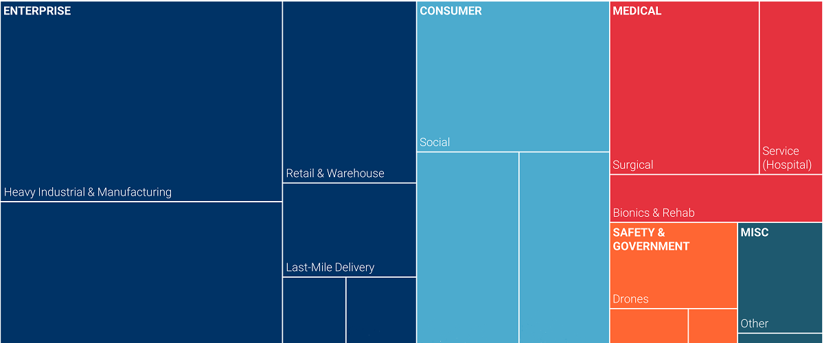robotics_treemap_featured_oct16