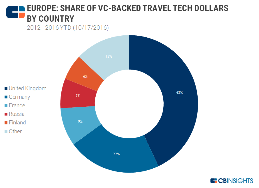 share of $ by country european travel tech